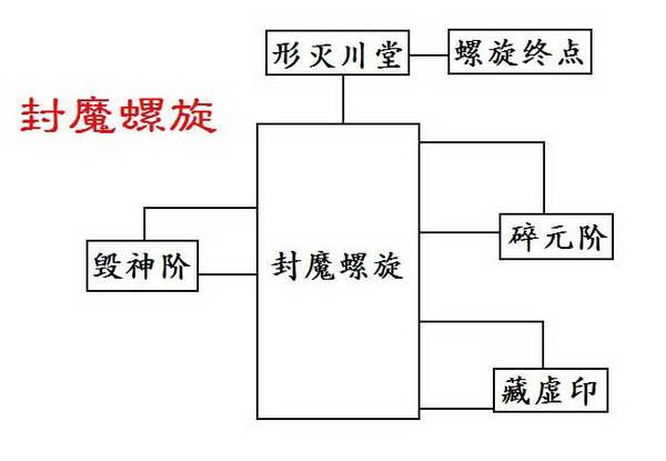 《幻想三国志4:外传》图文攻略